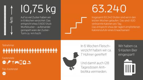 Blog_Fastenchallenge_Statistik